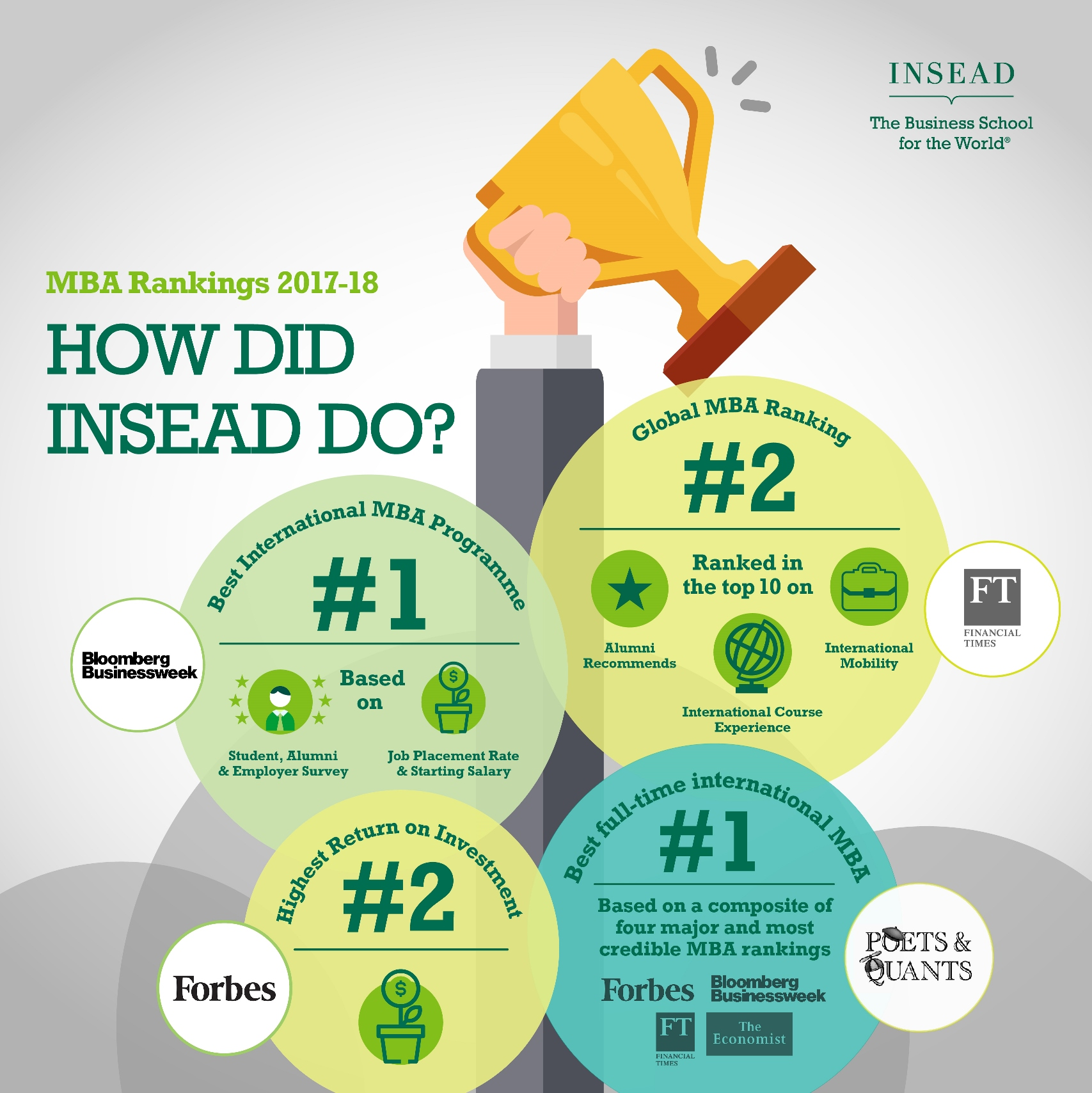 final infographic for MBA rankings small